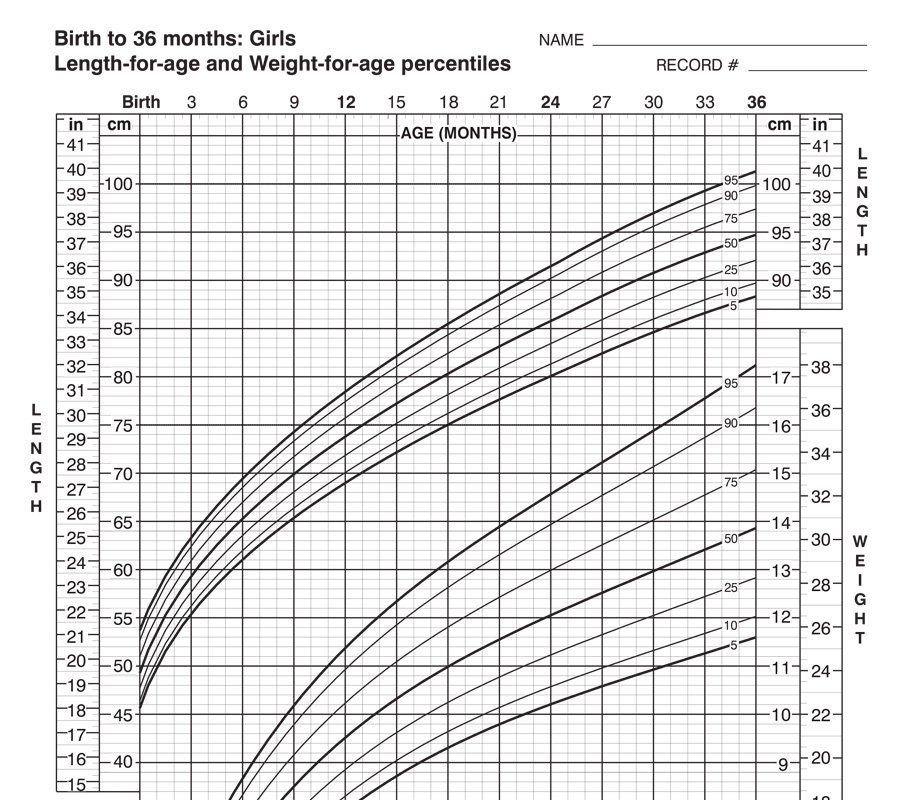 Growth Charts – Seasons Medical