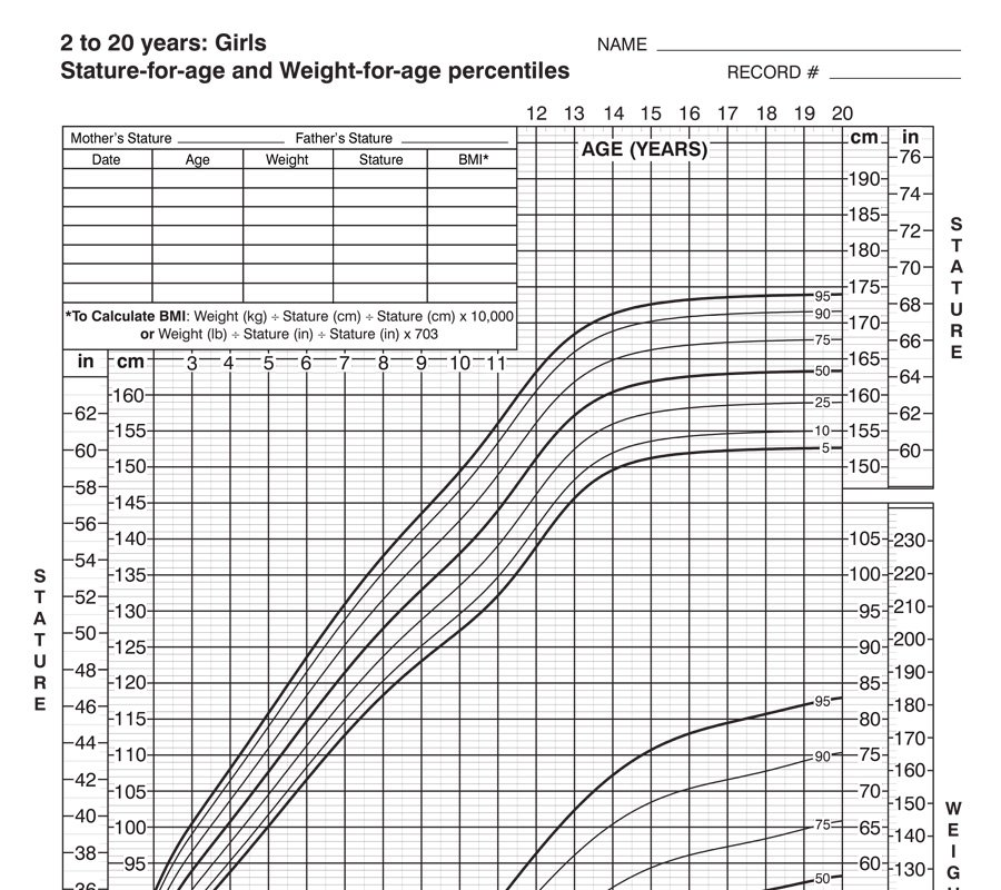 Stature U2013 2 To 20 Years (Girls). This Chart Provides Normal Weight ...